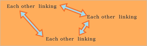 seo/Linked to each other