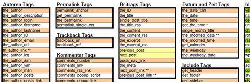wordpress-cheat-sheet10