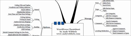 wordpress-cheat-sheet15